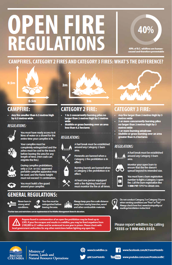 Fire Ban on Vancouver Island 2016